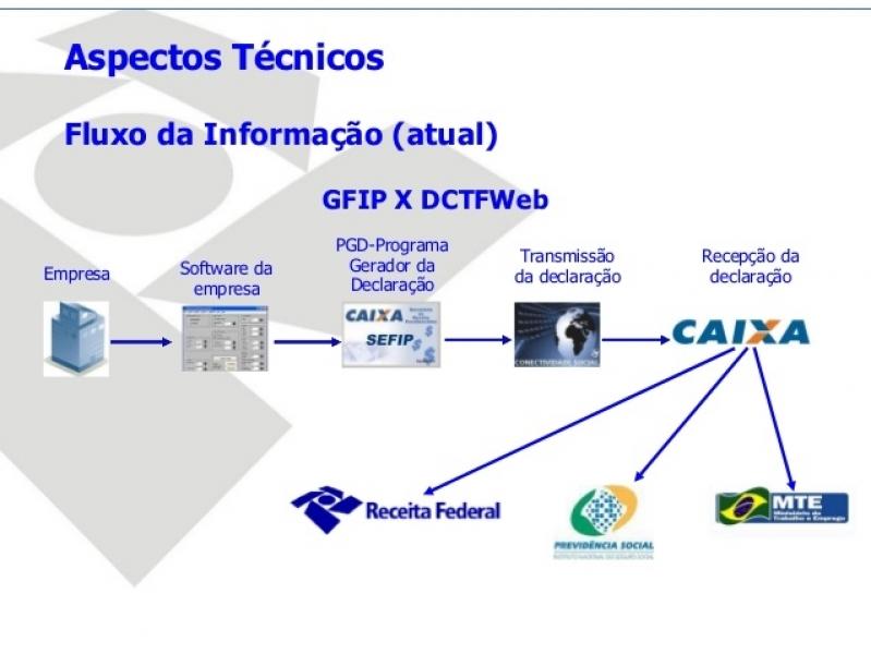 Plataforma ESocial Admissional Ibirapuera - Plataforma ESocial Admissional