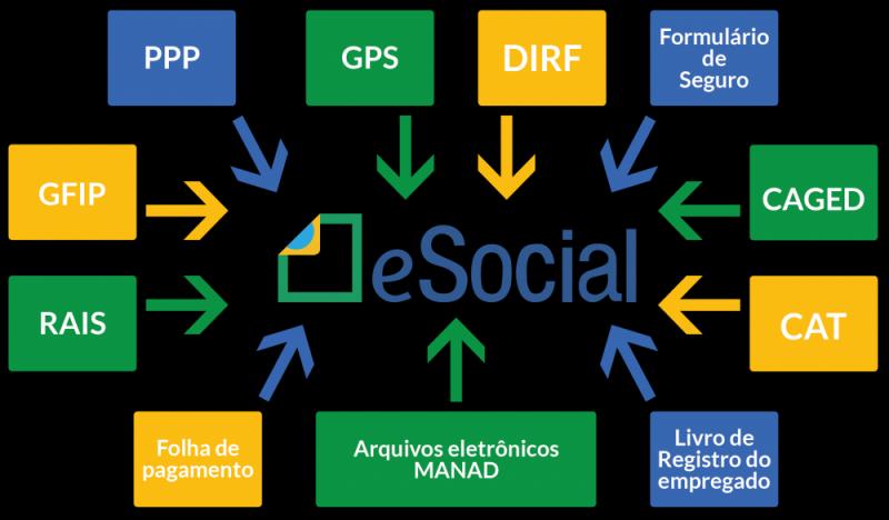 Plataforma ESocial para Exames Periódicos Onde Encontro Santa Efigênia - Plataforma ESocial Admissional