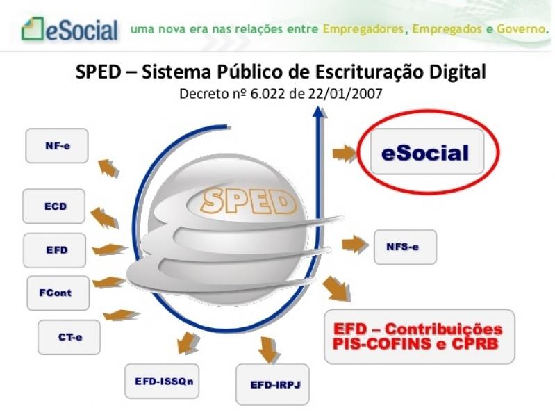 Plataforma ESocial para Exames Trabalhistas Preço Santana - Plataforma ESocial para Exames