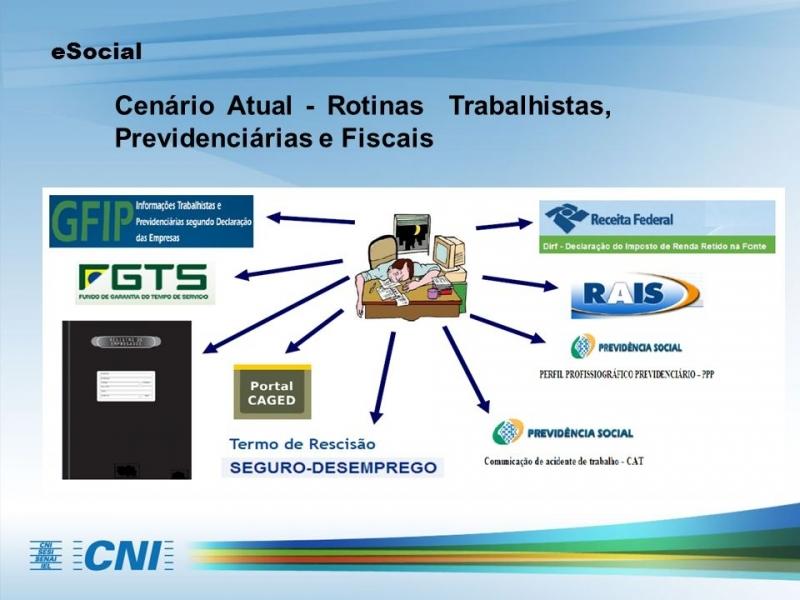 Plataforma ESocial para Exames Santana - Plataforma ESocial para Exames Trabalhistas