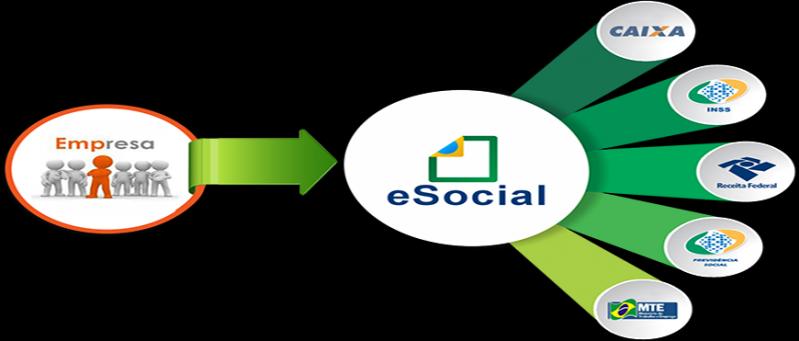 Plataforma ESocial para Folha de Pagamento Preço Cachoeirinha - Plataforma ESocial para Multas