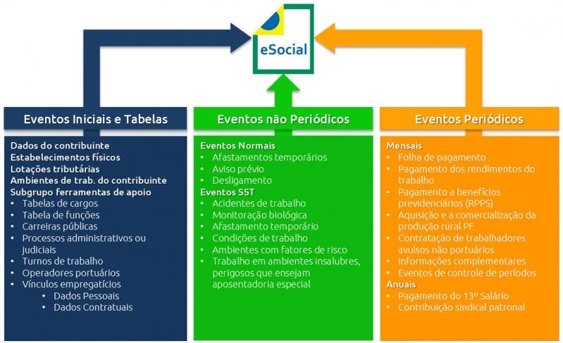 Plataforma ESocial para Medicina do Trabalho Alto da Lapa - Plataforma ESocial para Exames