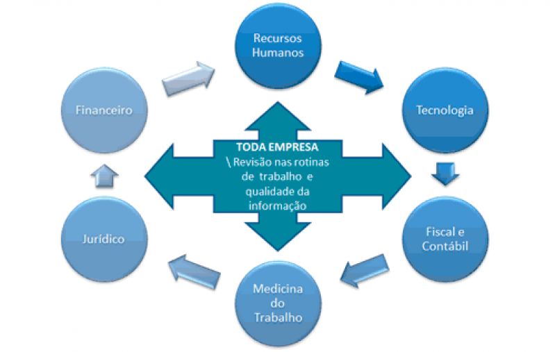 Plataforma ESocial para Multas Onde Encontro Vila Maria - Plataforma ESocial para Multas