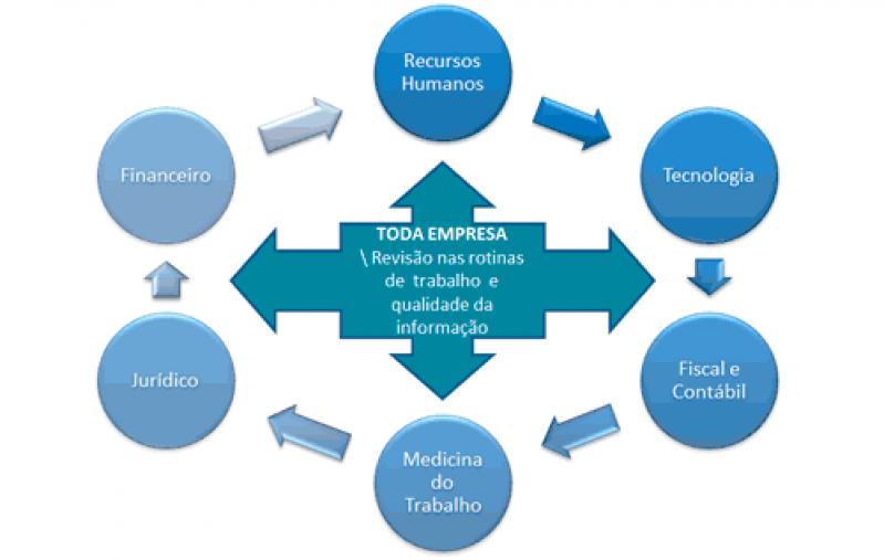 Plataforma ESocial para Multas Onde Encontro Jaguaré - Plataforma ESocial Trabalhista