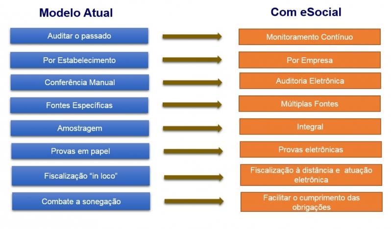 Plataforma ESocial para Multas Preço Cidade Patriarca - Plataforma ESocial Trabalhista