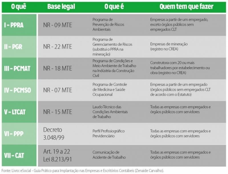 Plataforma ESocial PCMSO Água Rasa - Plataforma ESocial Exames Admissionais