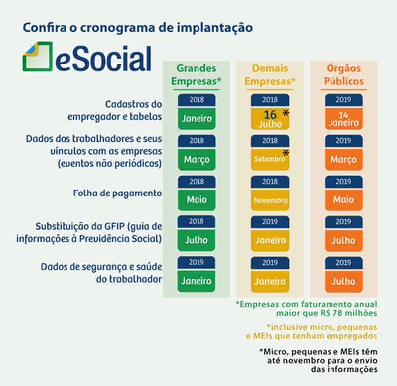 Plataforma ESocial Trabalhista Onde Encontro Interlagos - Plataforma ESocial para Exames Periódicos