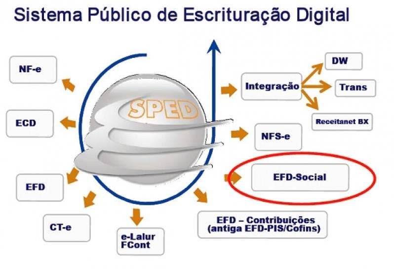 Plataformas ESocial Admissional Bairro do Limão - Plataforma ESocial para Exames Admissionais