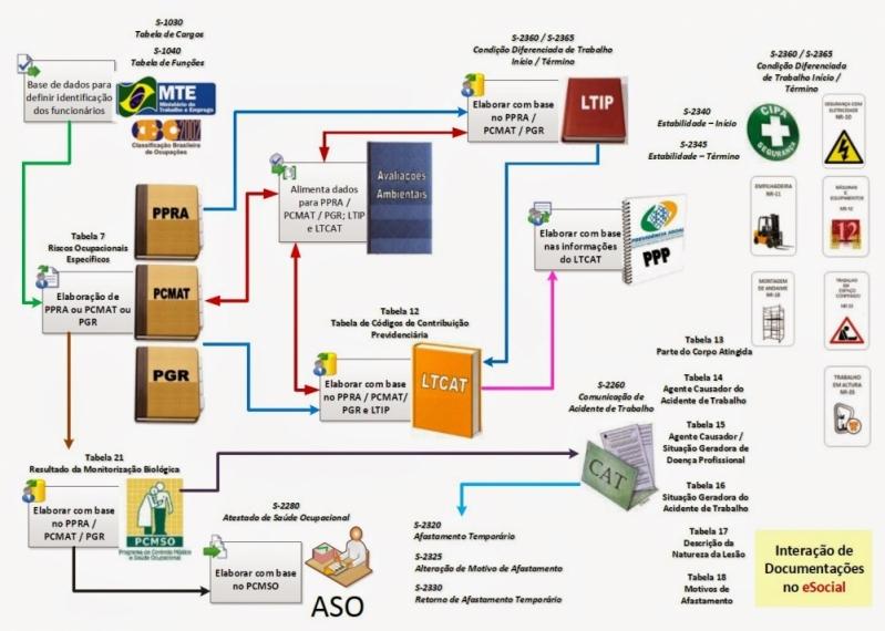Plataformas ESocial Exames Admissionais Santa Cecília - Plataforma ESocial para Exames Periódicos