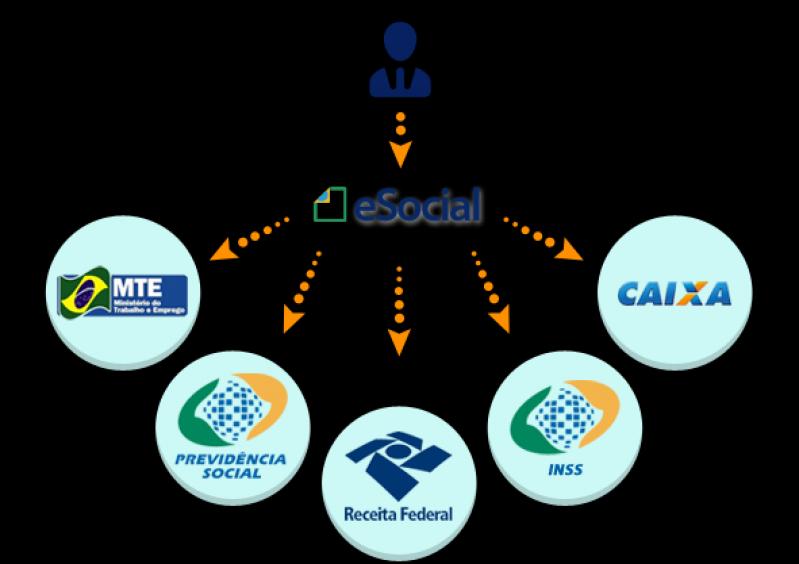 Quanto Custa Plataforma ESocial para Exames Admissionais Santa Cecília - Plataforma ESocial Admissional