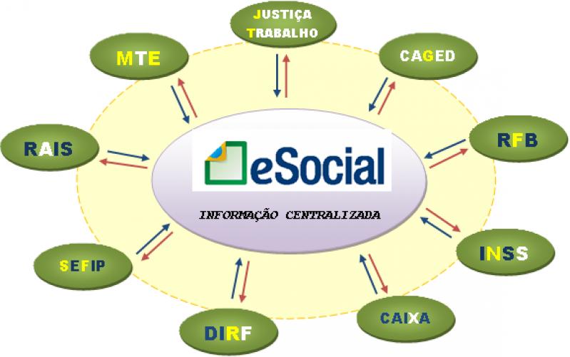 Quanto Custa Plataforma ESocial para Exames Trabalhistas Jardim São Luiz - Plataforma ESocial Exames Admissionais