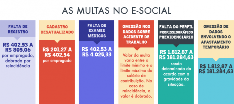 Quanto Custa Plataforma ESocial para Multas Tatuapé - Plataforma ESocial Trabalhista