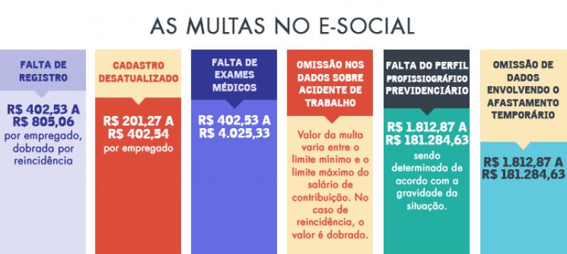 Quanto Custa Plataforma ESocial para Multas Tucuruvi - Plataforma ESocial para Exames Trabalhistas