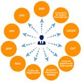 plataforma eSocial exames admissionais Engenheiro Goulart