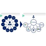 plataforma eSocial para medicina do trabalho onde encontro Vila Medeiros