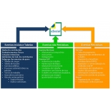 plataforma eSocial para medicina do trabalho Água Rasa