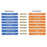 plataforma eSocial para multas preço Centro