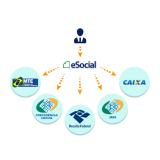 quanto custa plataforma eSocial exames admissionais Vila Carrão